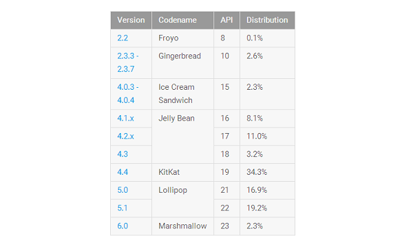 Android-report-March