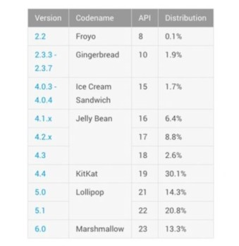 Android-table-july-2016