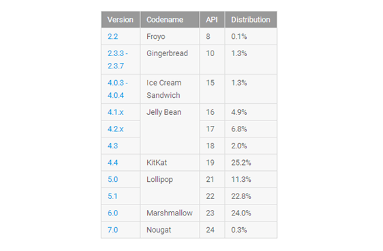 Android Reports